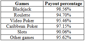 Casino percentage payouts just cause 2 game